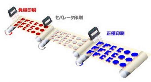 印刷法によるリチウムイオン電池製造イメージ(株式会社リコー プレスリリースより)